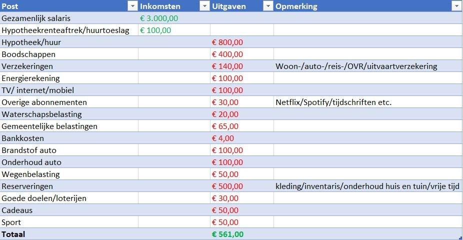 Voorbeeldoverzicht inkomsten en uitgaven